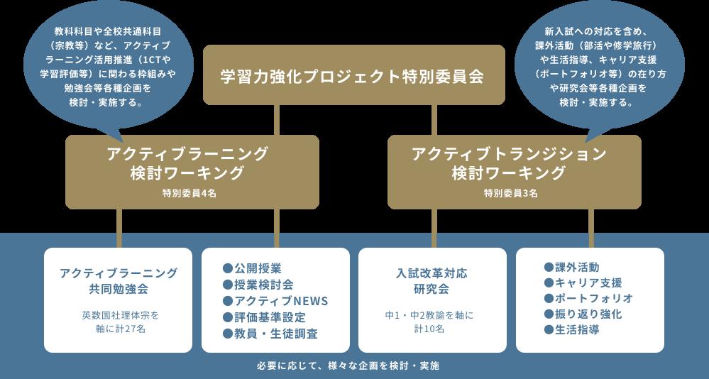 学習力強化プロジェクト特別委員会組織体制図